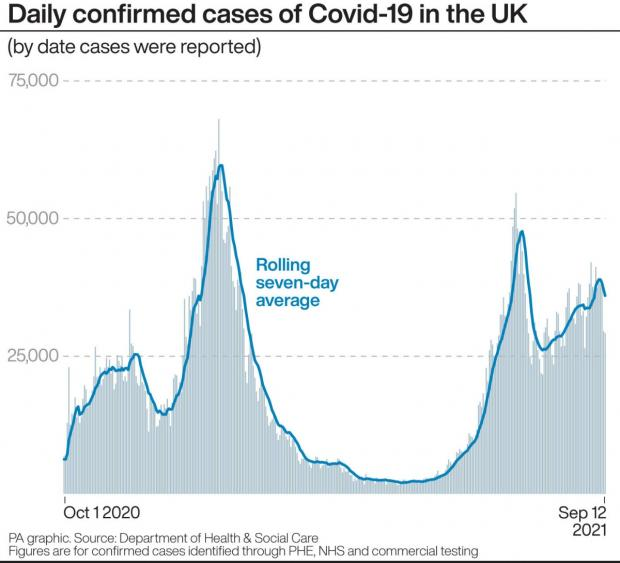 Northwich Guardian: Daily confirmed cases of Covid-19 in the UK (by date cases were reported). (PA)
